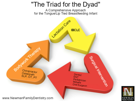 Triad for the Dyad final.png